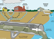 Sewerage - Recycle & Reuse and Storm Water